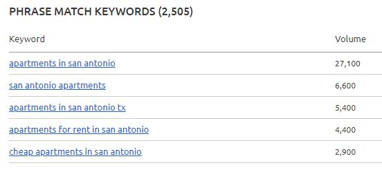 Apartment Marketing Hacks Phrase Match Keywords Chart San Antonio