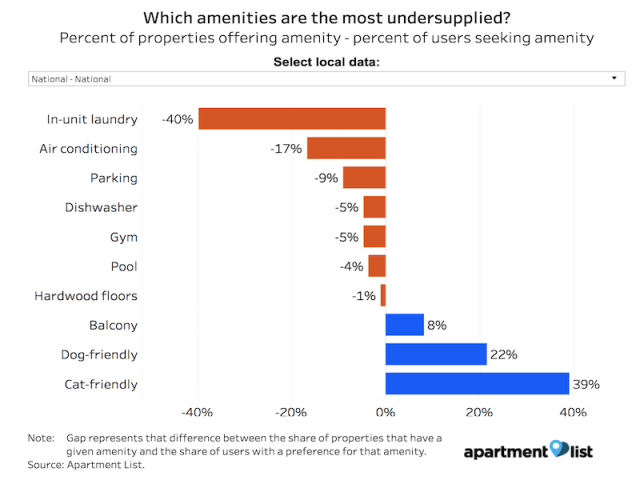 Most Undersupplied Rental Amenities Chart
