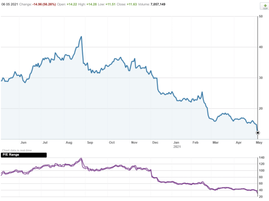 Image of Appen Share Price Falling