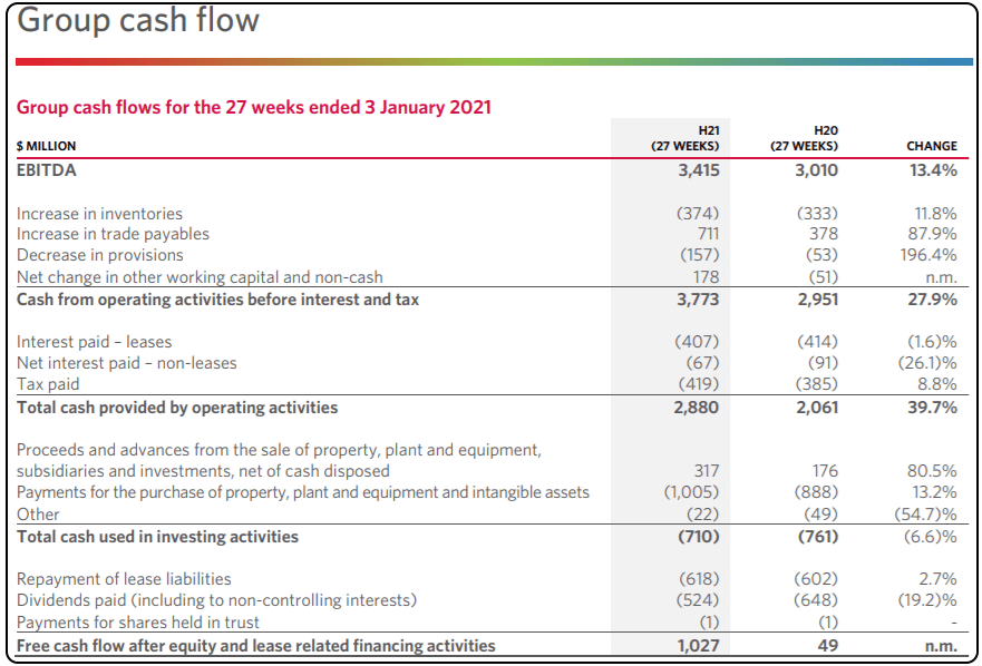 Should I Buy Woolworths shares, WOW shares price, WOW Shares, WOW cash flow statement