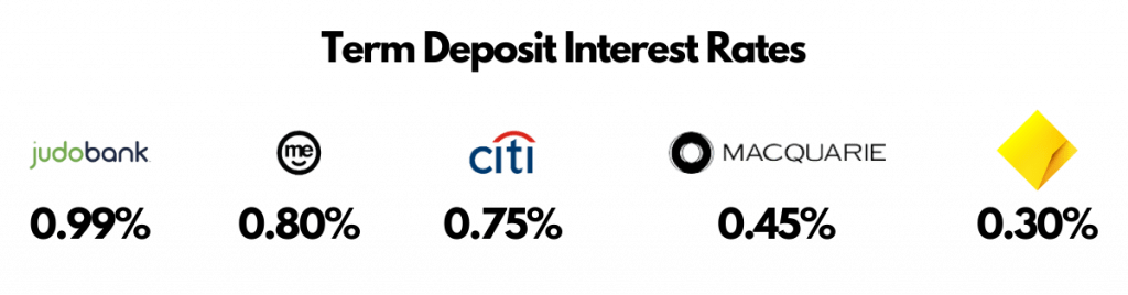 Why Invest, Term Deposit Rates