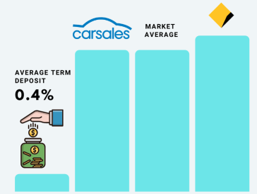 Should I Buy carsales shares, CAR shares, Carsales shares, Carsales share price, CAR Share Price, CAR dividend yield