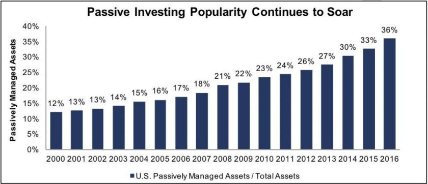 Index Fund Bubble, Michael Burry, Micahel Burry Index Fund,