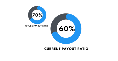 RIO Current and Forecast Payout Ratio