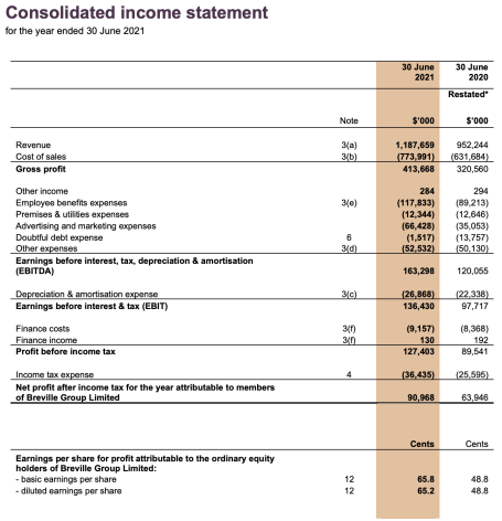 Breville Group FY21 Income Statement