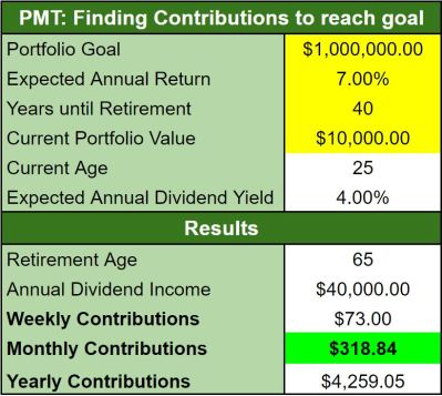 Figure 1. Investment Planning Tool: PMT Results. Investment Planning Tool - Free Giveaway x 1!