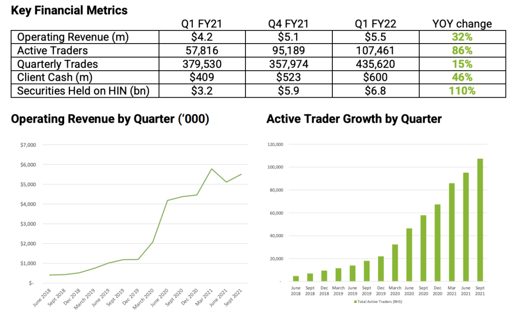 Should I Buy Selfwealth Shares? Latest QoQ Financials from 1Q22 Update