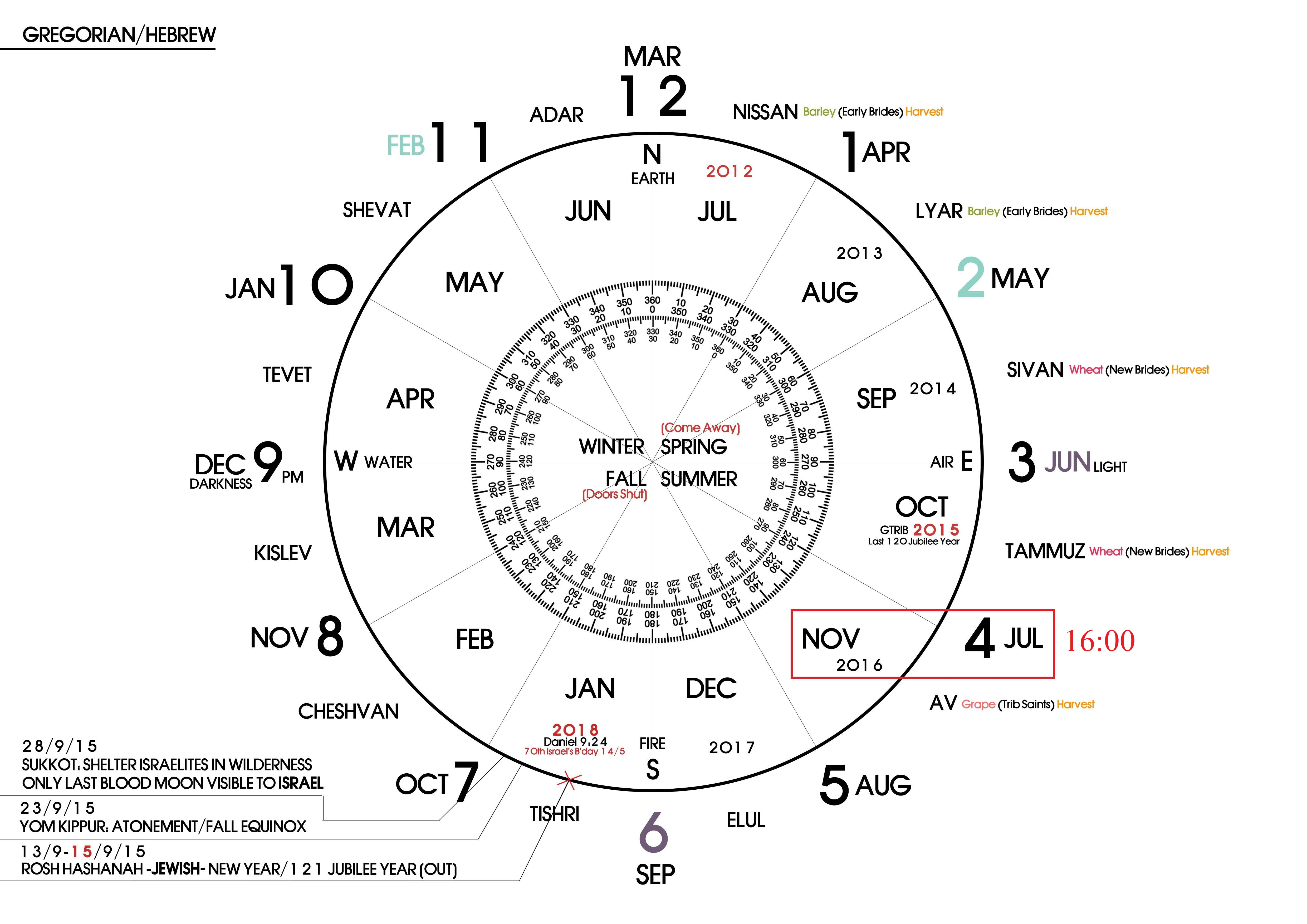 Meaning Of God S Prophetic Calendars