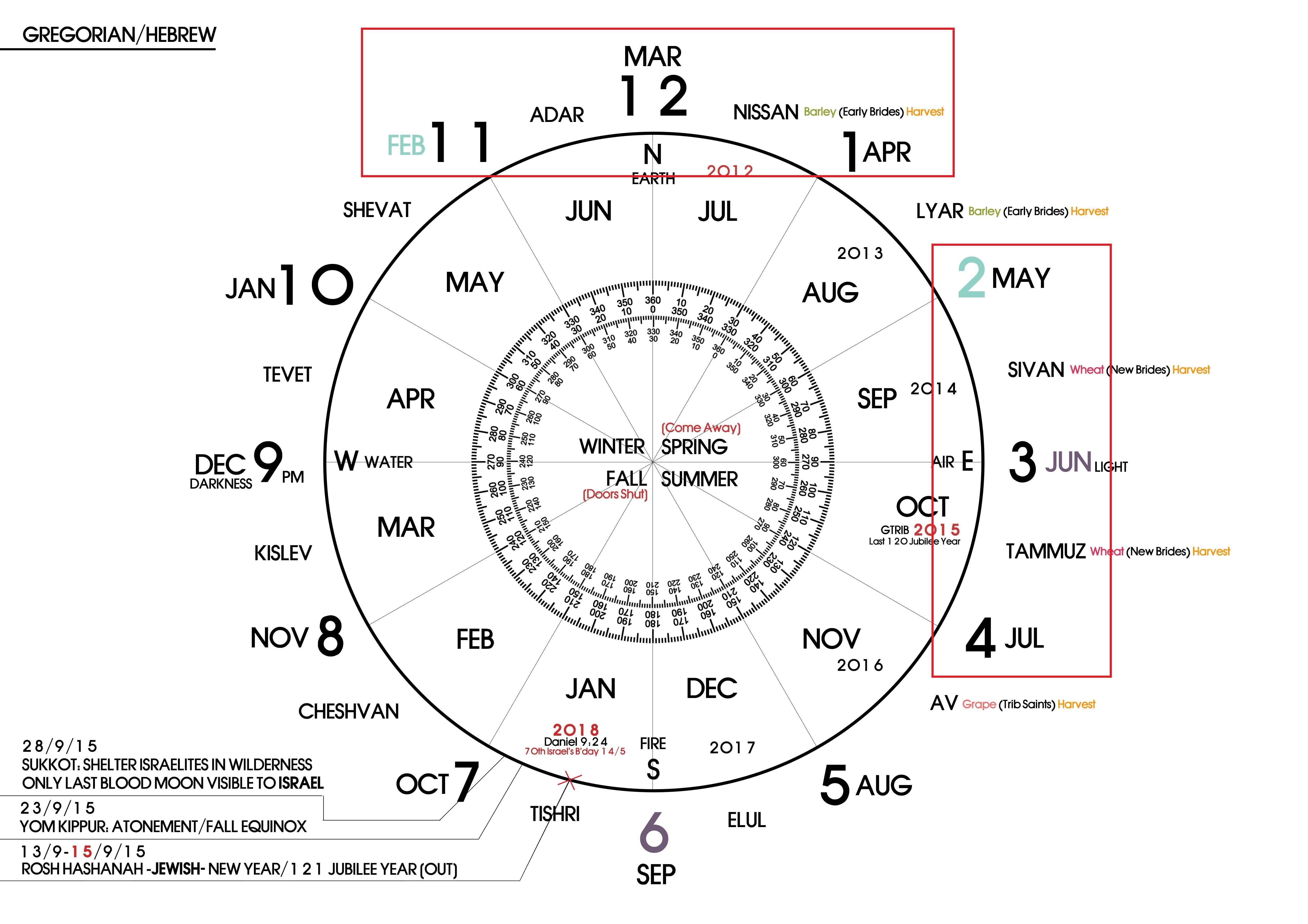 End Times Psalm 23 4 God S Prophetic Calendars