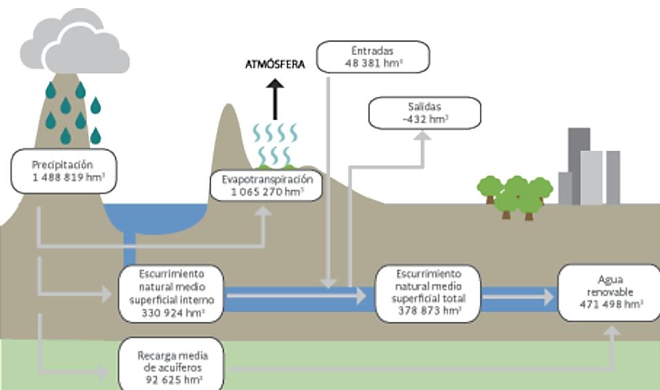 Abastecimiento y problemas del agua en México - Blog de propiedades.com