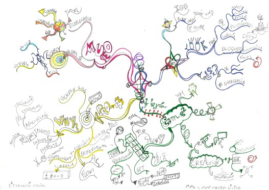 Creación de ideas con Mapas Mentales