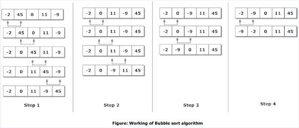 Bubble sort in C++