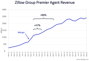 Zillow steigert ARPA