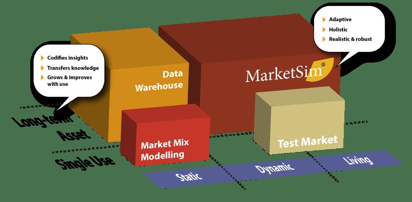 Persistent marketing data repository | MarketSim by ProRelevant