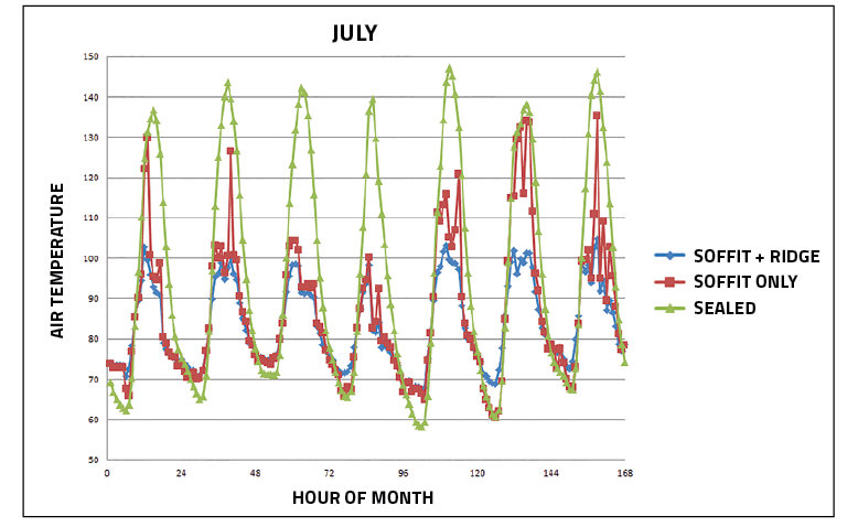 The Peaks In The Chart Above, Above, Show Late Afternoon Temperatures In  The Attic. Analysis Indicates That Temperatures In The Sealed Attic Without  Any