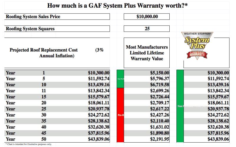 System Plus Warranty Value