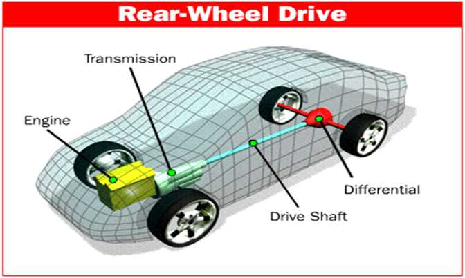 Pros and Cons of Rear Wheel Drive