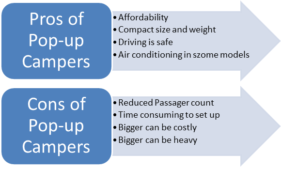 Pros and cons of Pop-up campers