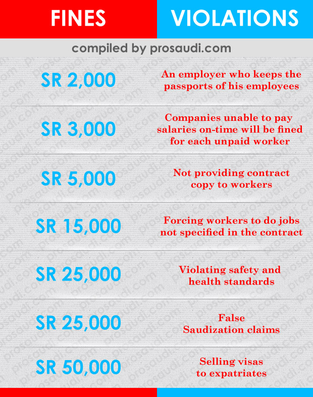 New Regulations by Saudi Ministry of Labor and list of new fines