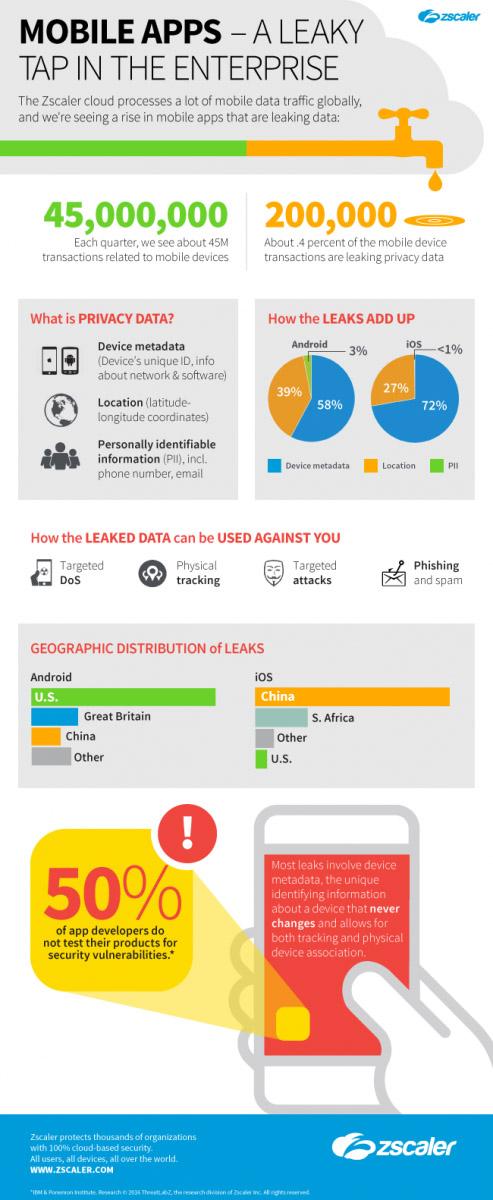 zscaler-infographic-mobile-apps-leak-data