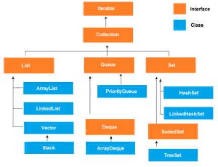 java-collection-hierarchy