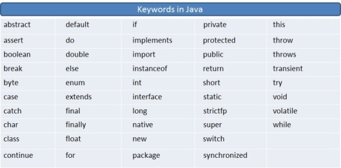java-tutorial-keywords-in-java