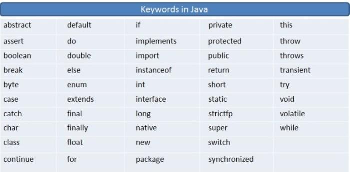 java-tutorial-keywords-in-java