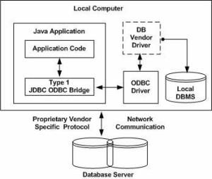 jdbc-driver-type1