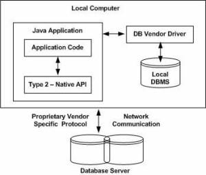 jdbc-driver-type2
