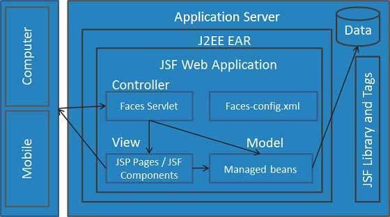 jsf_architectute