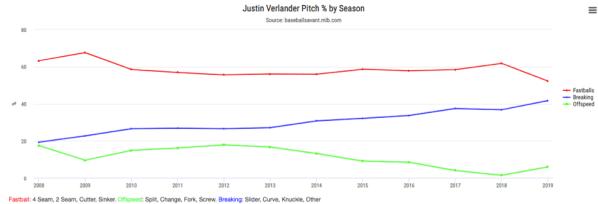 pitcher usage