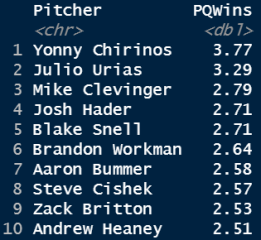 leaders for relievers