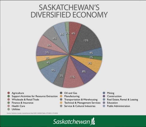 Saskatchewan's diversified economy – GDP pie chart ...