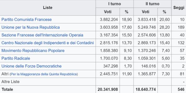 Elezioni legislative del 1958 in Francia, che mostrano perché il maggioritario, a differenza del sistema proporzionale, distorca i rapporti di forza tra i partiti
