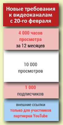 Новые условия монетизации видео на Ютубе
