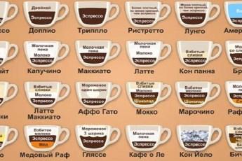 Кофе: сорта и разновидности напитка