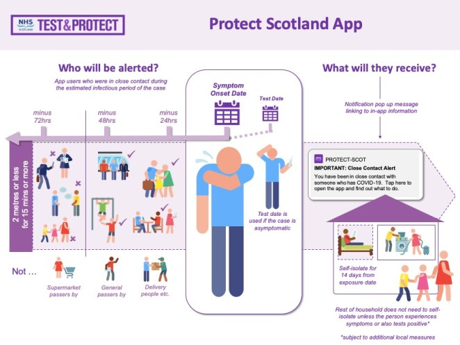 An image detailing who the app will alert, based on their proximity to the person who tested positive, and what it will tell them to do.