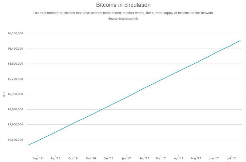 btc_circulation