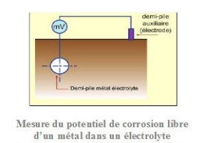 diagramme_de_pourbaix  Protection Cathodique