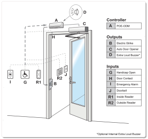 Access Control Topology: Home Security Systems | KW Area