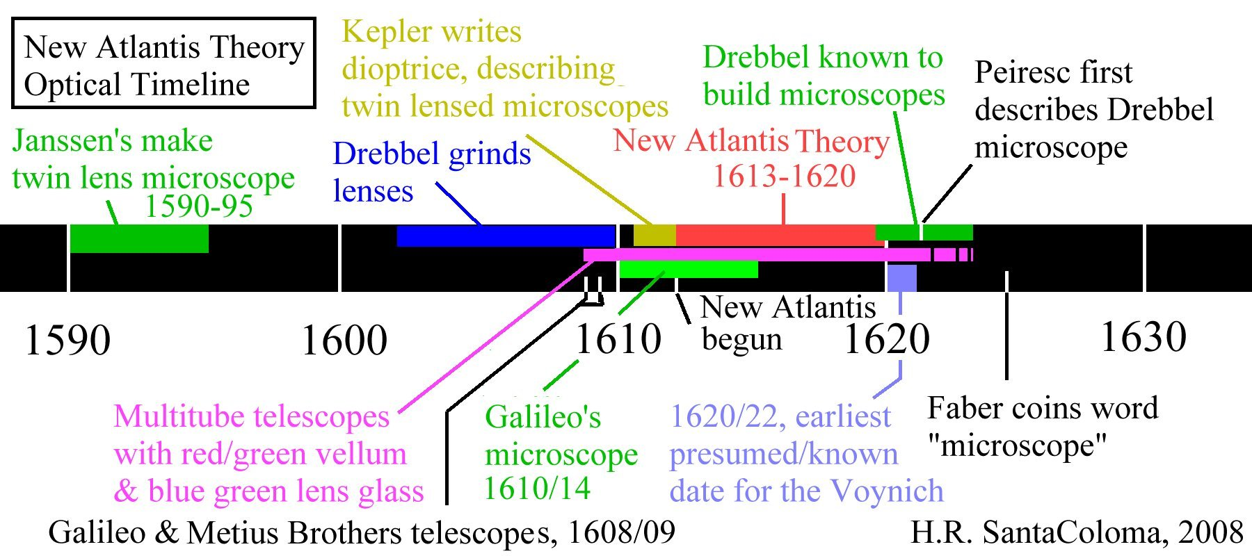 Optical Timeline: Click for full size.