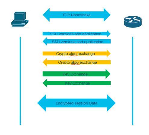 Cisco SSH transfer