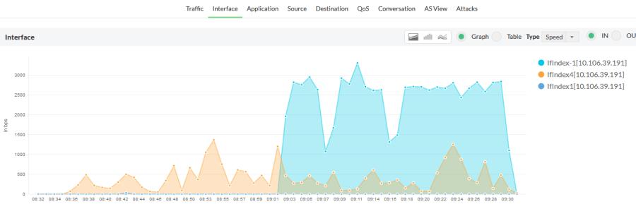 Netflow Bandwidth Utilization
