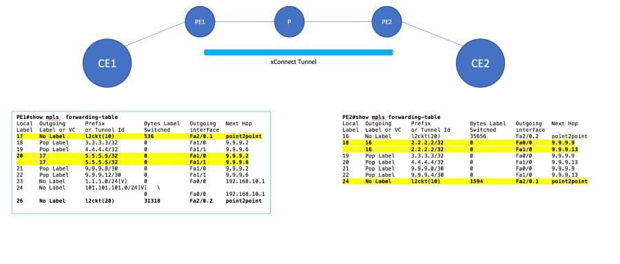 MPLS forwarding table