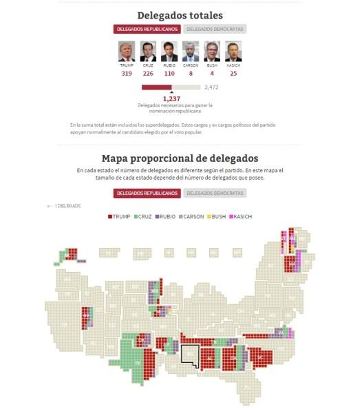 delegados republicanos supermartes