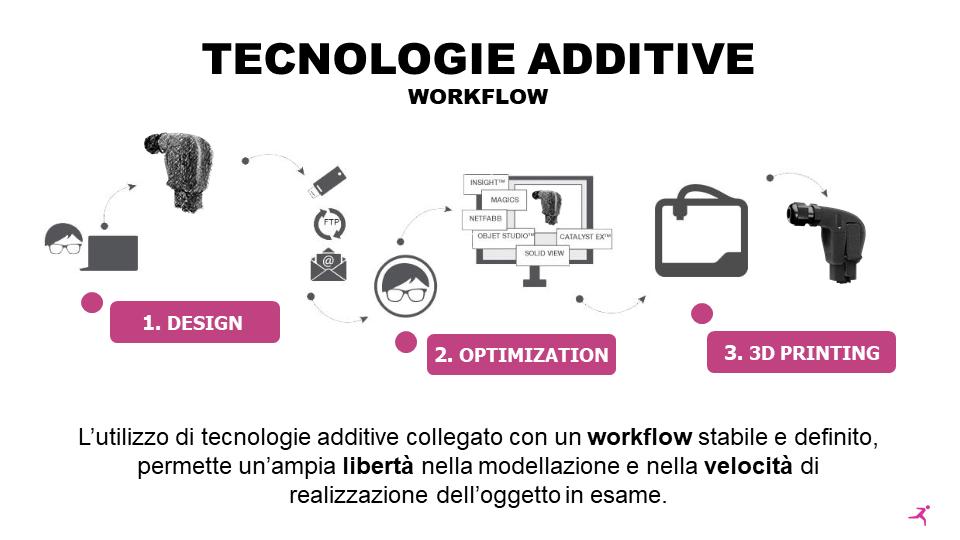 Additive 3D workflow