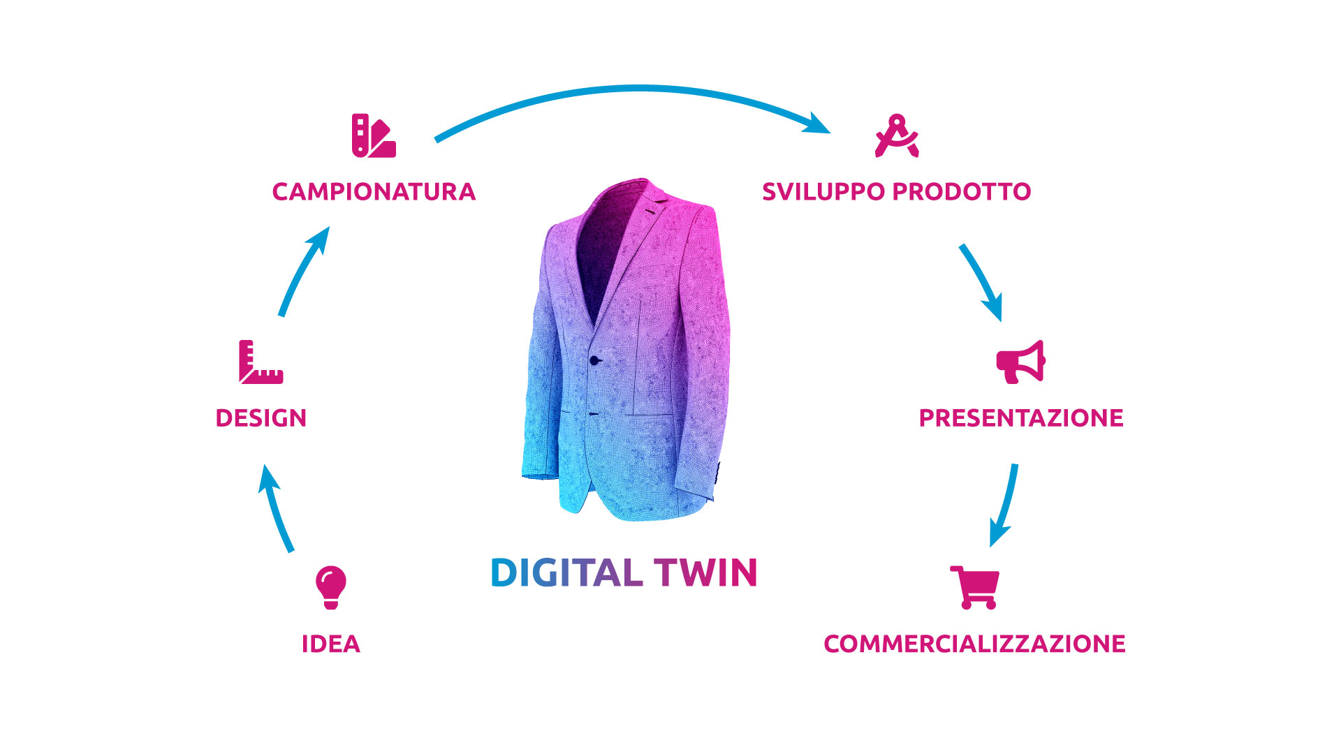 fashion & luxury digital twin fashion development process