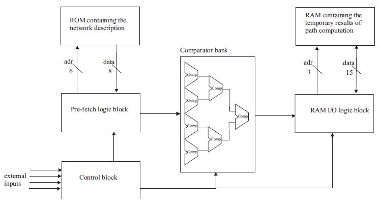 FPGA Based Dijkstra's Shortest Path Algorithm
