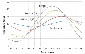 Ground Source Heat Pumps are Solar Powered | Protons for Breakfast Blog