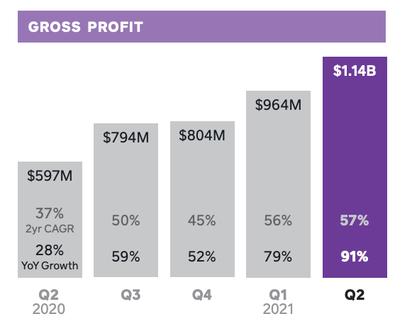 Here's what we learned from the Q2 earnings of public stocks Tesla, MicroStrategy, and Square — which hold billions of dollars in Bitcoin.